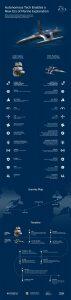 mayflower autoship timeline